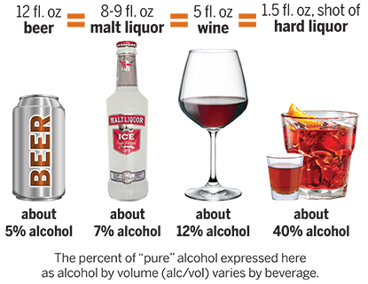 serving sizes and types of alcohol
