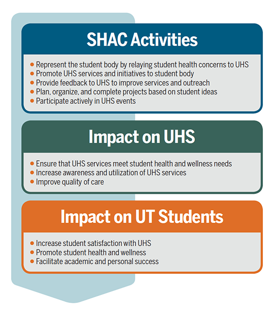 SHAC activities help to ensure that UHS services meet the health and wellness needs of UT students